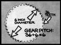 gear pitch